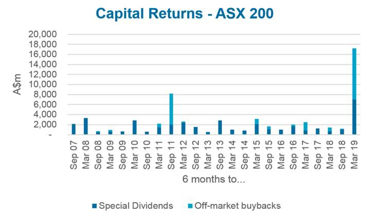 Capital Returns - ASX200
