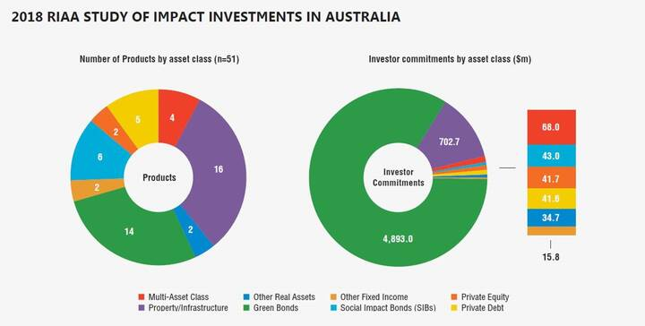 2018 RIAA study of impact investments in Australia