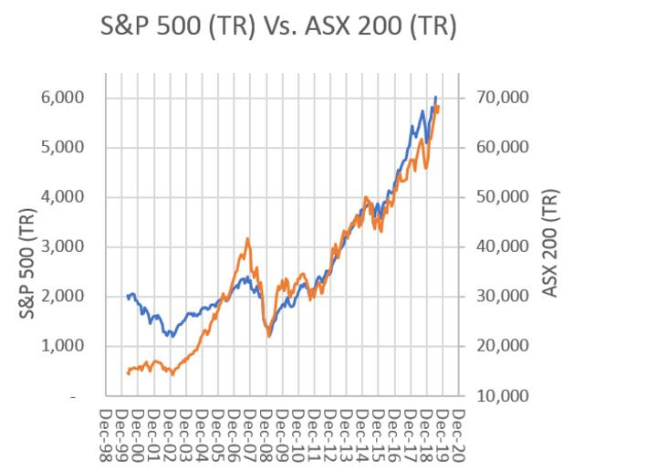 AMP Capital, Standard and Poor's, ASX